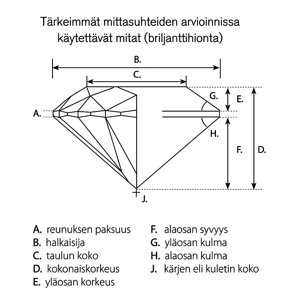timantin-mittasuhteet-1024x1022